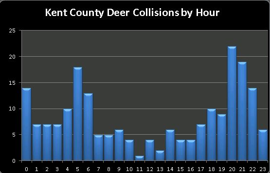 kent-county-collisions-by-hour