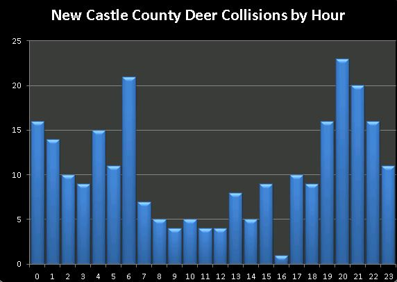 new-castle-county-deer-crashes-by-hour