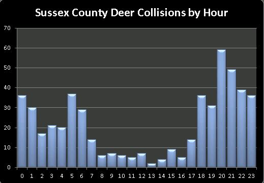 sussex-county-deer-collisions-by-hour